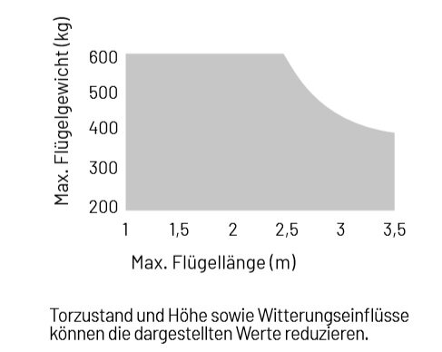 Marantec Comfort UN Unterflur-Drehtorantrieb, 1-flügelig, 24 V DC